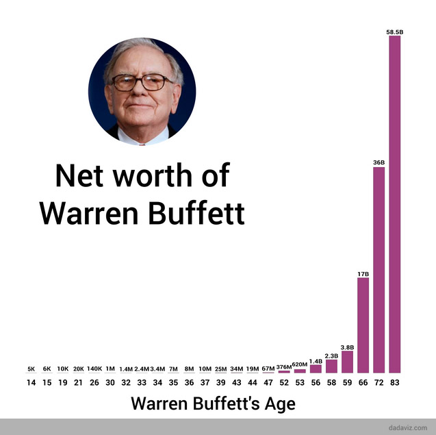 warren-buffett-net-worth