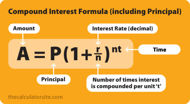 compound-interest-formula-diagram