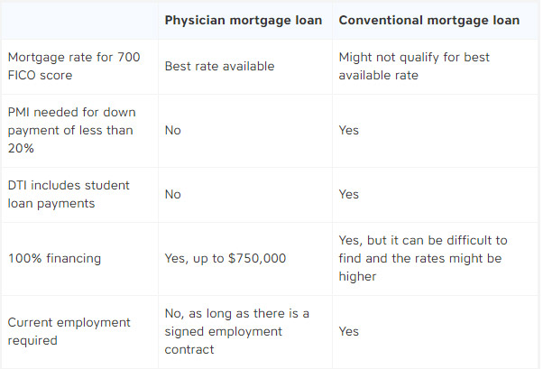 doctor_home_loan