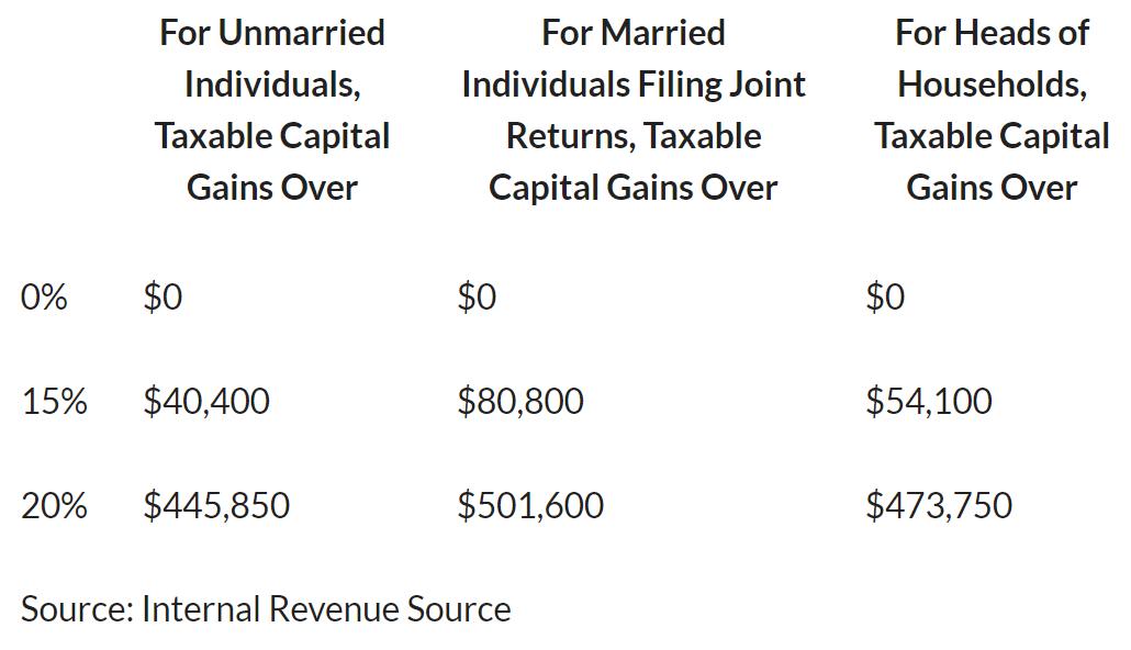 2021-capital-gains-tax-rates-brackets